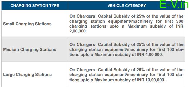 Madhya Pradesh Electric Vehicle (EV) Policy 2019