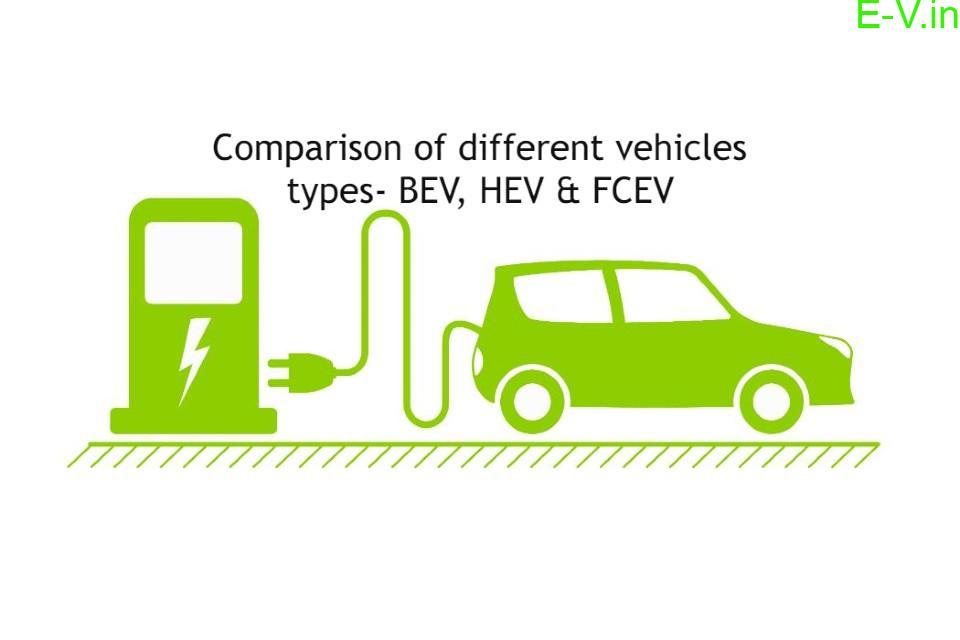 Comparison of different vehicles types-BEV, HEV & FCEV