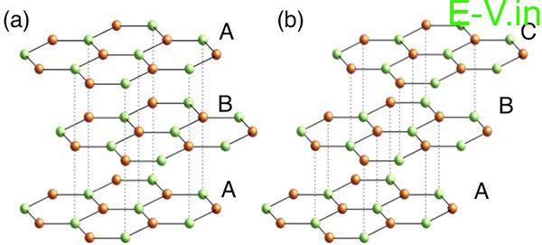 Tri-layer graphene for EVs